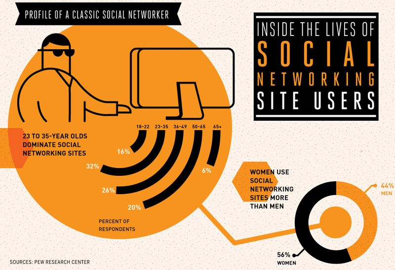 Fully 65% of adult internet users now say they use a social networking site ...